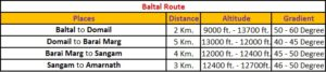 Baltal Route Details for Amarnath Yatra - Jammu and Kashmir , India