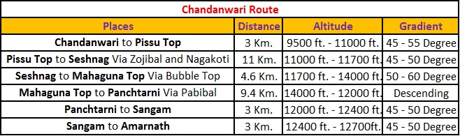 Chandanwari Route Details for Amarnath Yatra - Jammu and Kashmir , India