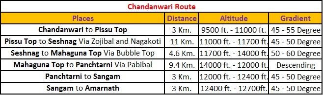 Chandanwari Route Details for Amarnath Yatra - Jammu and Kashmir , India