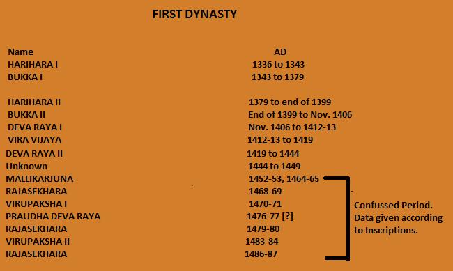 First Dynasty of Vijaynagar, Hampi