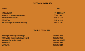 Second and Third Dynasty of Vijaynagar, Hampi