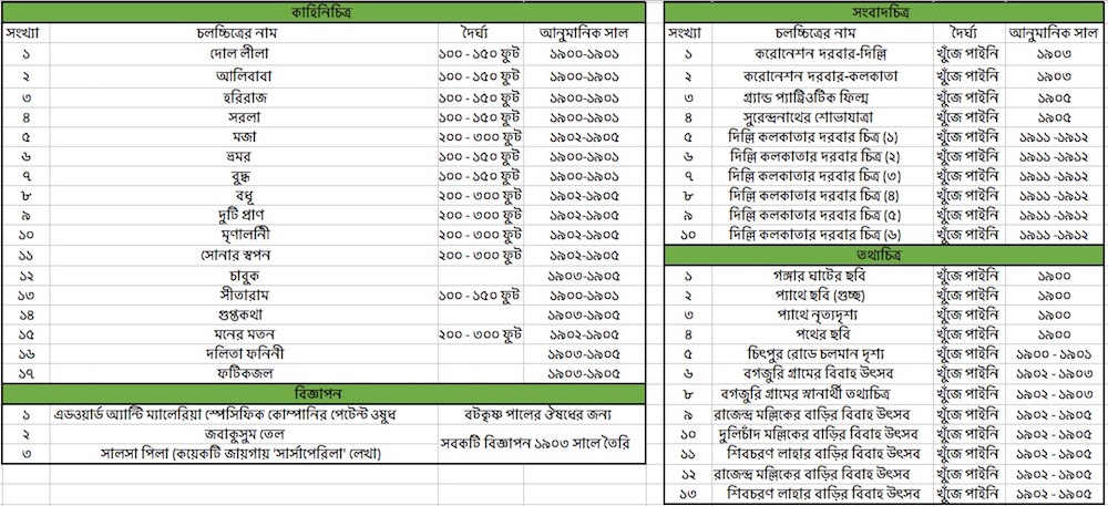 List of Films by Hiralal Sen